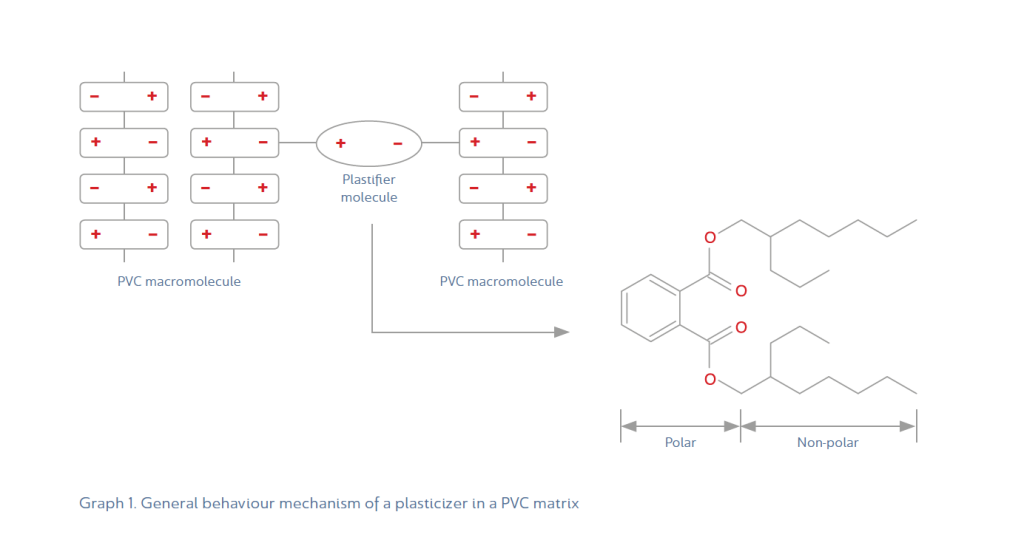 Graph-1-General-behaviour-mechanism-of-a-plasticizer-in-a-PVC-matrix