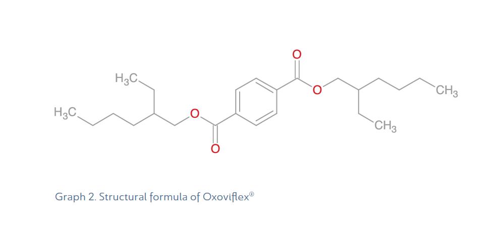 Graph-2-Structural-formula-of-Oxoviflex-DEHT