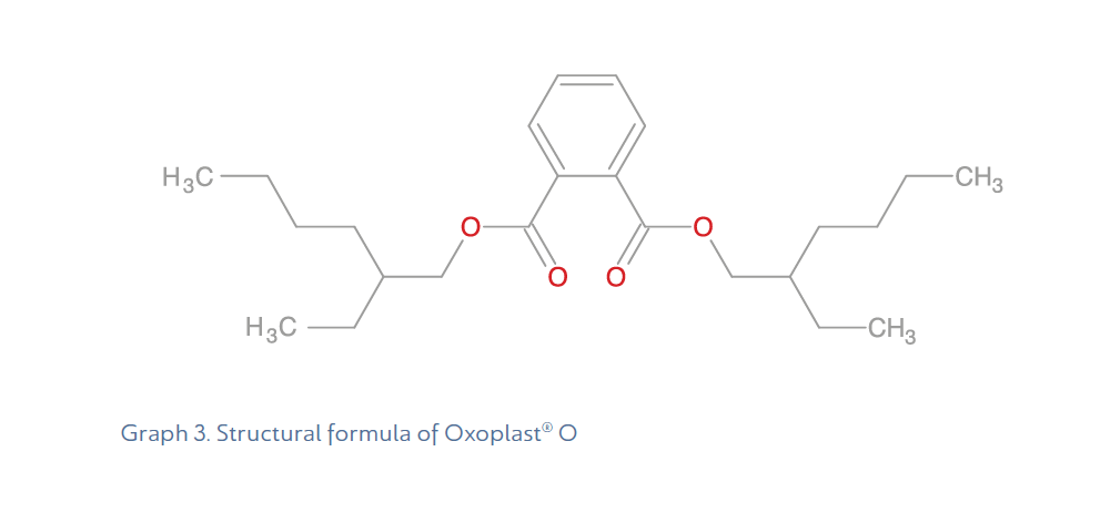 Graph-3-Structural-formula-of-Oxoplast-O-DEHP