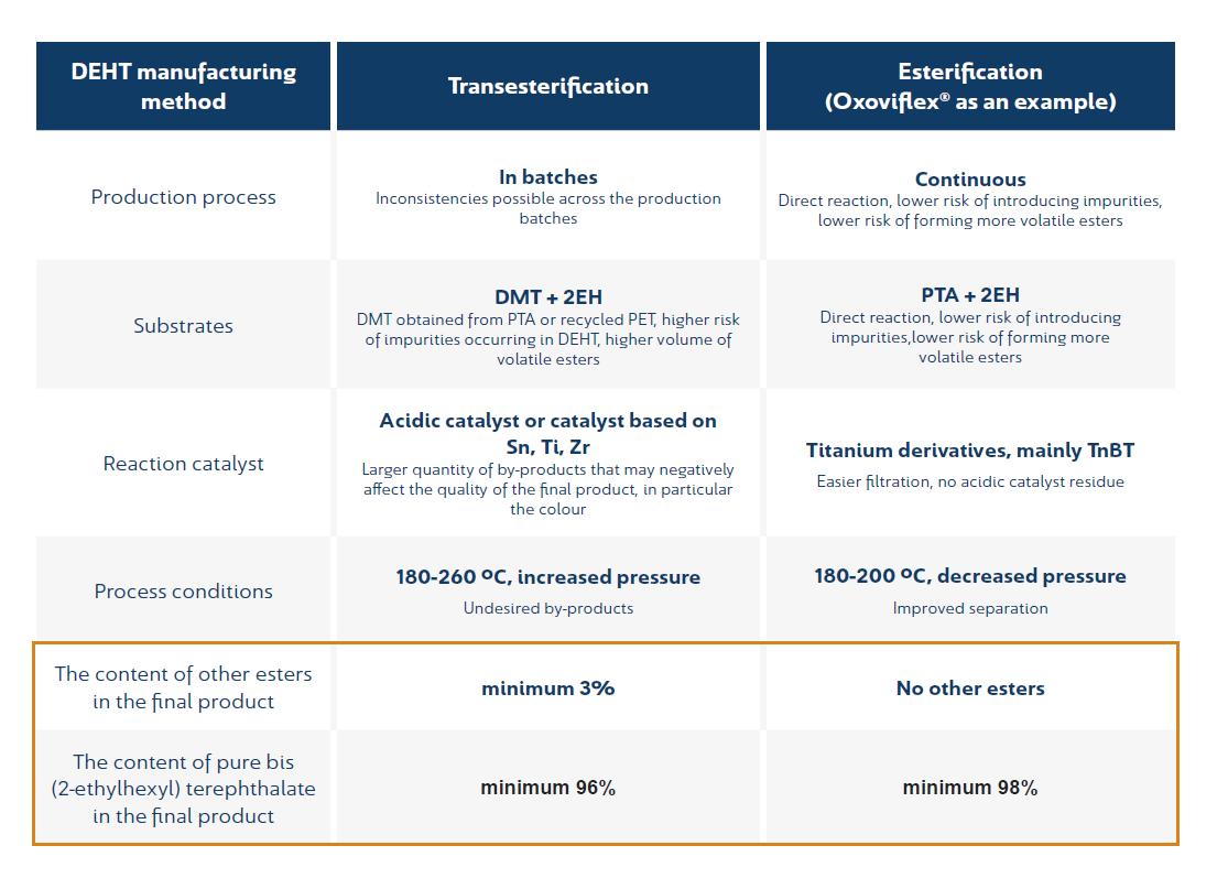 DEHT manufacturing method - Transestryfication vs Estryfication
