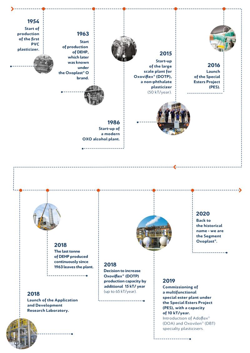 Timeline_EN-Arr