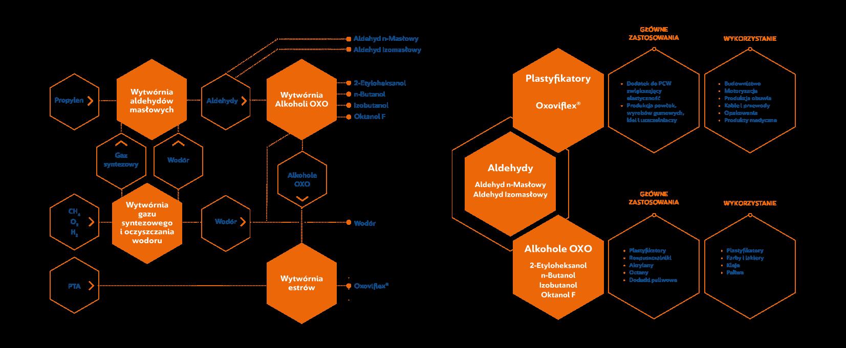 Segment-OXO-Portfolio-produktowe-Proces-produkcyjny